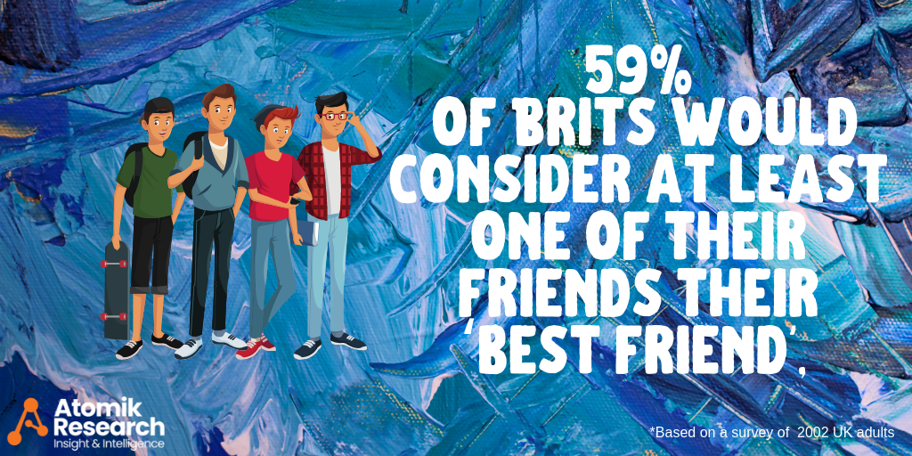 International Friendship Day Research